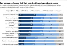 Privacy concerns in Pew research