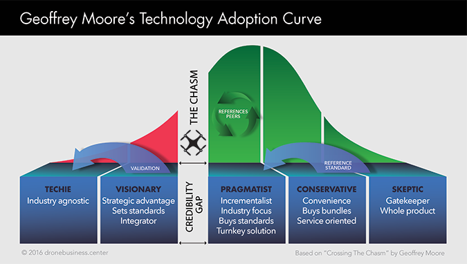 2020 UAS industry forecast technology adoption curve
