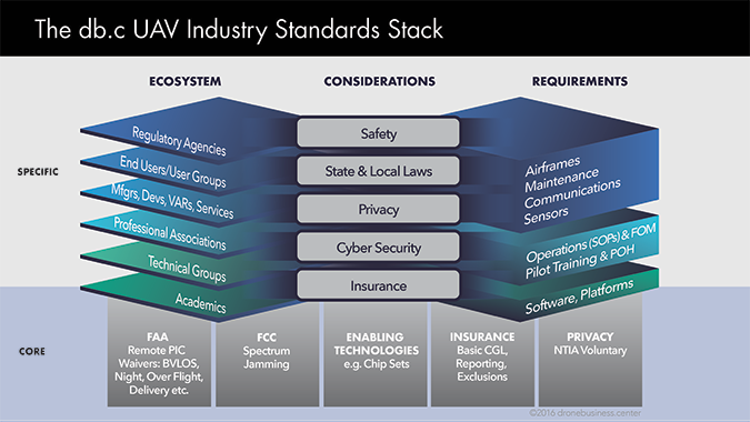 The db.c UAV Industry Standards Stack