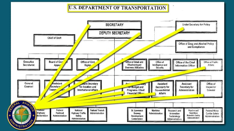 Org chart showing FAA