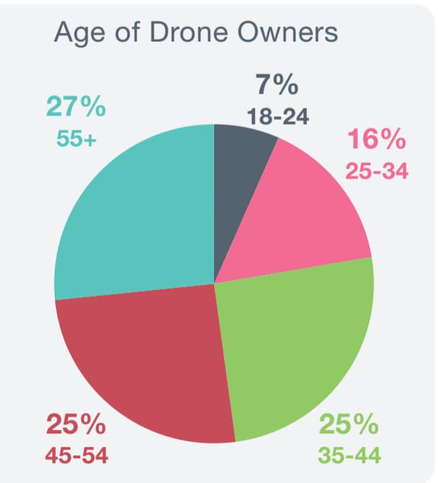 age of owners chart from dronesdirect.co.uk 2016 Usage Report