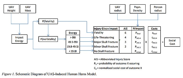 Figure 1. Schematic Diagram of UAS-Induced Human Harm Model