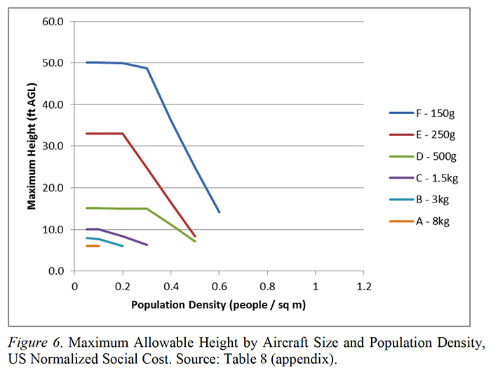Graph showing maximum allowable height based on weight