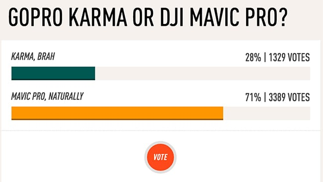 Online poll results comparing preference for DJI Mavic and GoPro Karma