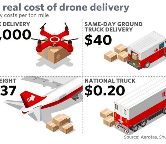 Business Archives | Page 8 of 33 | Drone Business Center