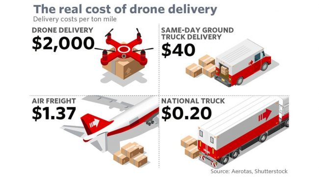 Drone Delivery: Keeping It Real