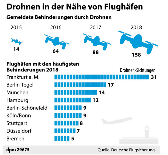 Reported obstructions near airports due to drones in 2018